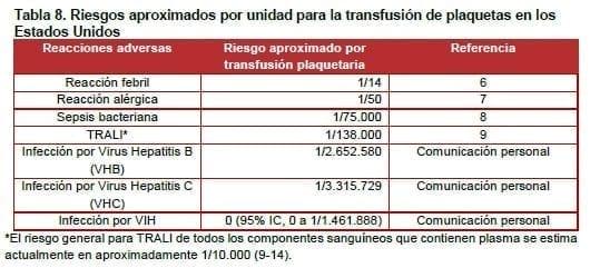 Riesgos aproximados por unidad para la transfusión de plaquetas en los Estados Unidos