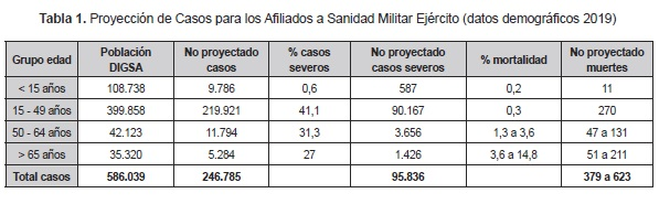 Proyección de Casos para los Afiliados a Sanidad Militar Ejército