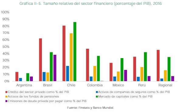 Tamaño relativo del sector financiero 2016