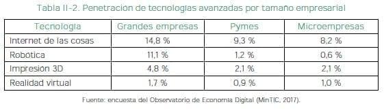 Penetración de tecnologías avanzadas por tamaño empresarial