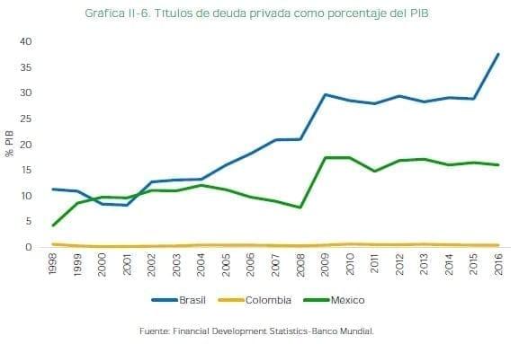 Títulos de deuda privada como porcentaje del PIB