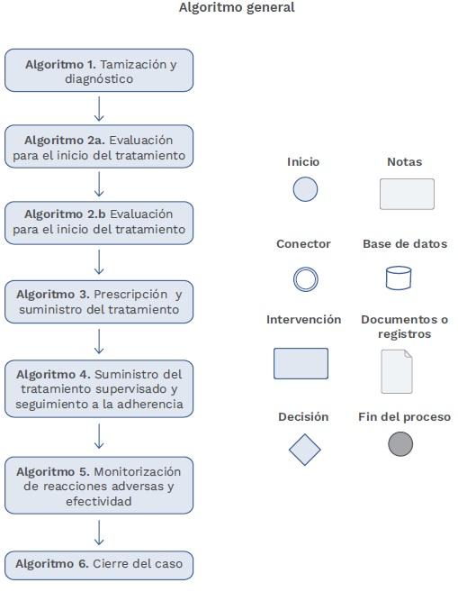 Virus de la Hepatitis C Algoritmos clínicos