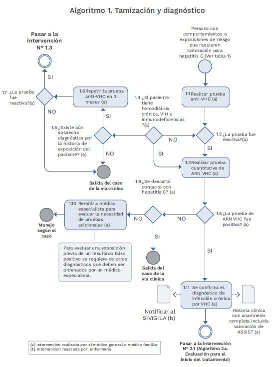 Virus de la Hepatitis C Algoritmo Tamización y diagnóstico