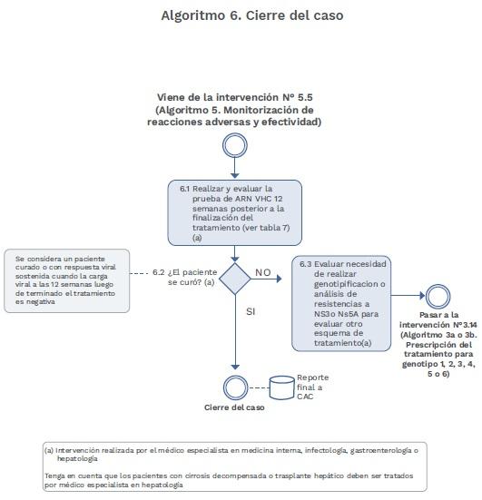 Virus de la Hepatitis C Algoritmo Cierre del caso