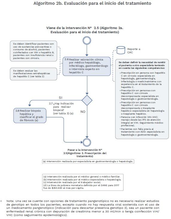 Virus de la Hepatitis C Algoritmo inicio del tratamiento