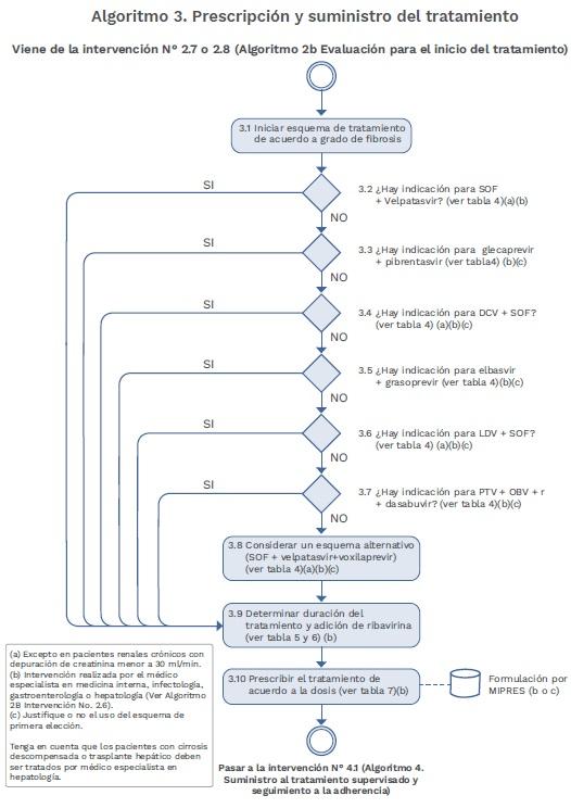 Virus de la Hepatitis C Algoritmo Prescripción y suministro del tratamiento