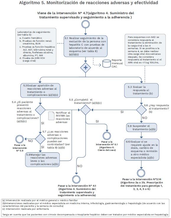 Virus de la Hepatitis C Algoritmo reacciones adversas