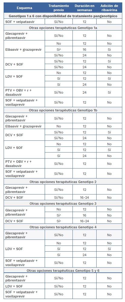 Tratamiento y adición de ribavirina para pacientes con cirrosis compensada