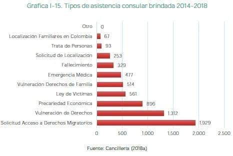 Tipos de asistencia consular brindada 2014-2018
