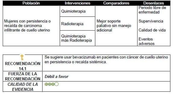Usar bevacizumab en pacientes con cáncer de cuello uterino en persistencia o recaída sistémica