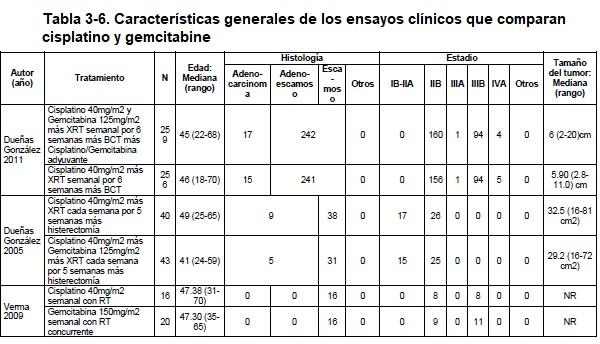 Características generales de los ensayos clínicos que comparan cisplatino y gemcitabine