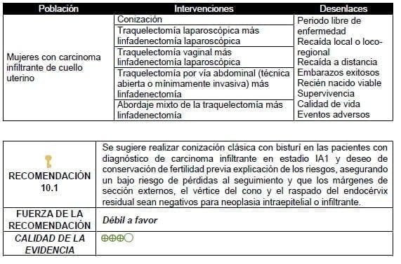 Conización clásica con bisturí en las pacientes con diagnóstico de carcinoma infiltrante en estadio IA1
