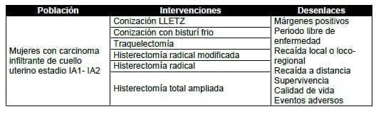 Mujeres con carcinoma infiltrante de cuello uterino estadio IA1- IA2