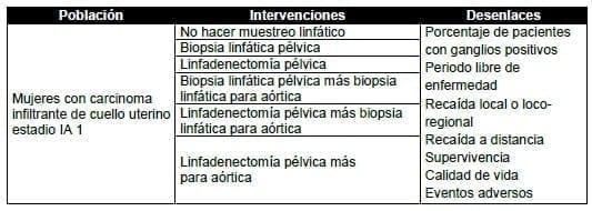 Mujeres con carcinoma infiltrante de cuello uterino estadio IA 1