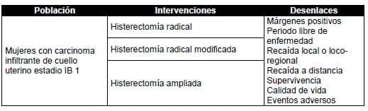 Mujeres con carcinoma infiltrante de cuello uterino estadio IB 1