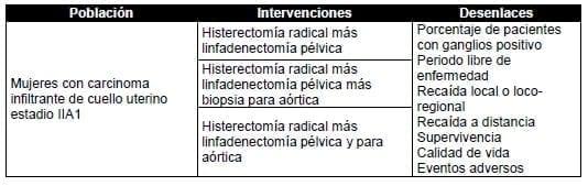 Mujeres con carcinoma infiltrante de cuello uterino estadio IIA1