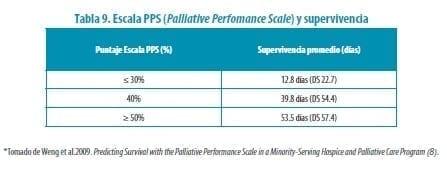 Escala PPS y Supervivencia