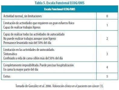 Escala Funcional ECOG/OMS