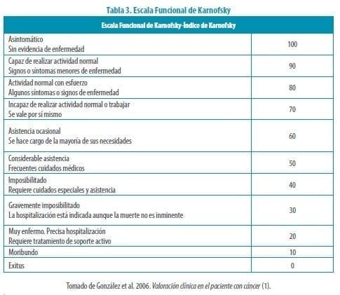 Escala Funcional de Karnofsky , Terminalidad en Insuficiencia Cardíaca Refractaria