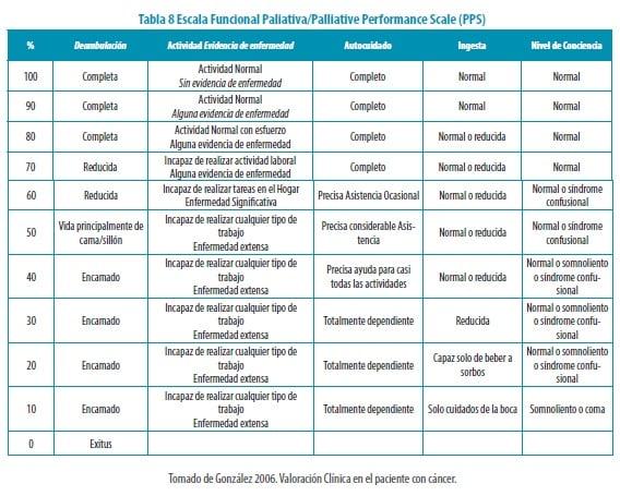 Escala Funcional Paliativa
