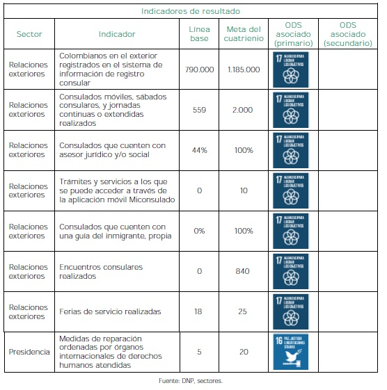 Colombia en la Escena Global - Indicadores de resultado