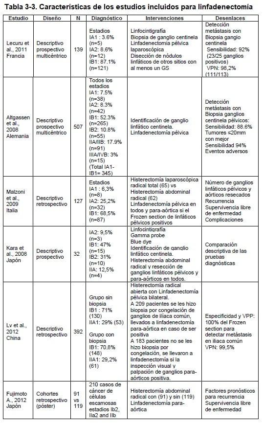 Características de los estudios incluidos para linfadenectomía