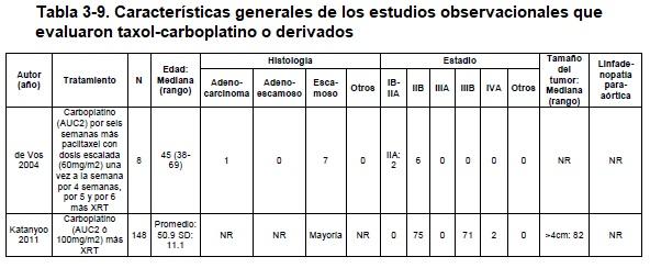 Características generales de los estudios observacionales que evaluaron taxol-carboplatino o derivados