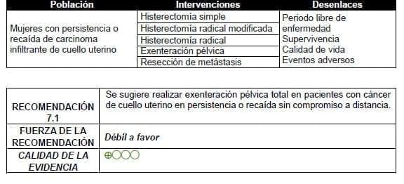 Exenteración pélvica total en pacientes con cáncer de cuello uterino