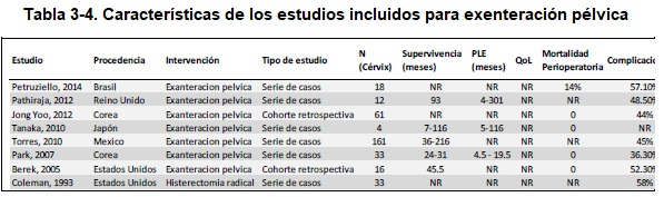 Características de los estudios incluidos para exenteración pélvica