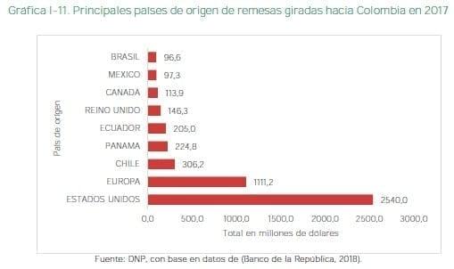 Principales países de origen de remesas giradas hacia Colombia en 2017