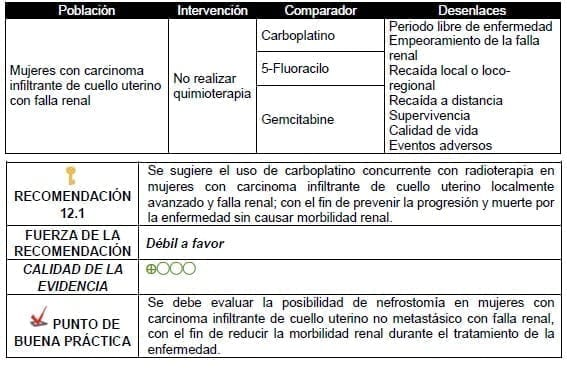 Posibilidad de nefrostomía en mujeres con carcinoma infiltrante de cuello uterino no metastásico con falla renal