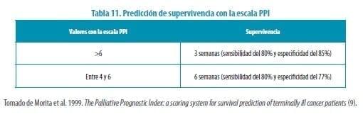 Predicción de supervivencia con la escala PPI
