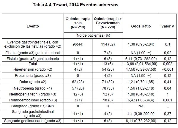 Quimioterapia - Eventos adversos