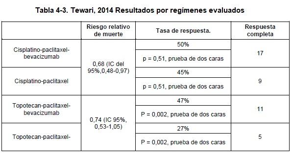 Tewari, 2014 Resultados por regímenes evaluados