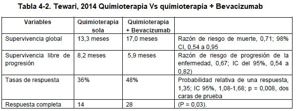 Tewari, 2014 Quimioterapia Vs quimioterapia + Bevacizumab