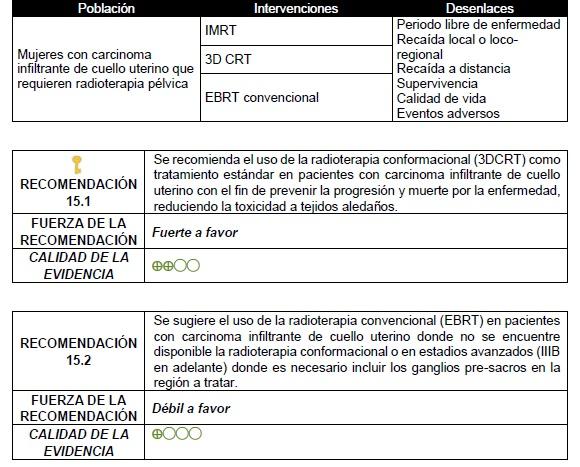 Uso de la radioterapia convencional (EBRT) en pacientes con carcinoma infiltrante de cuello uterino