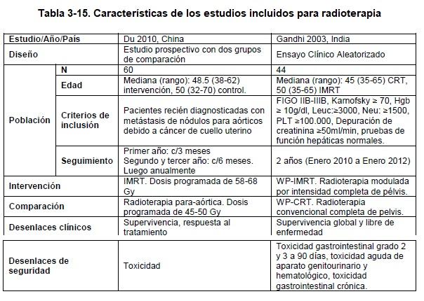 Características de los estudios incluidos para radioterapia