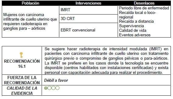 Hacer radioterapia de intensidad modulada (IMRT)
