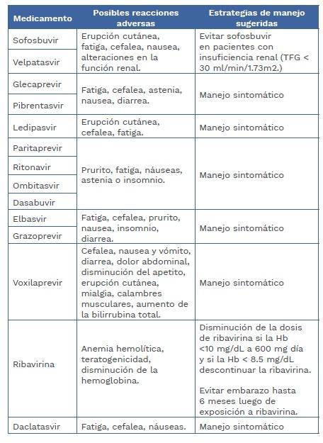 Hepatitis C Manejo de reacciones adversas