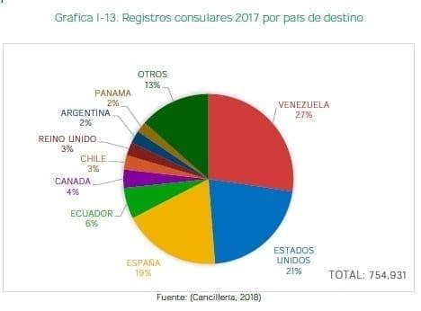 Registros consulares 2017 por país de destino