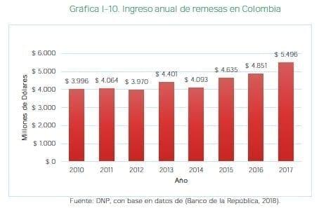 Ingreso anual de remesas en Colombia