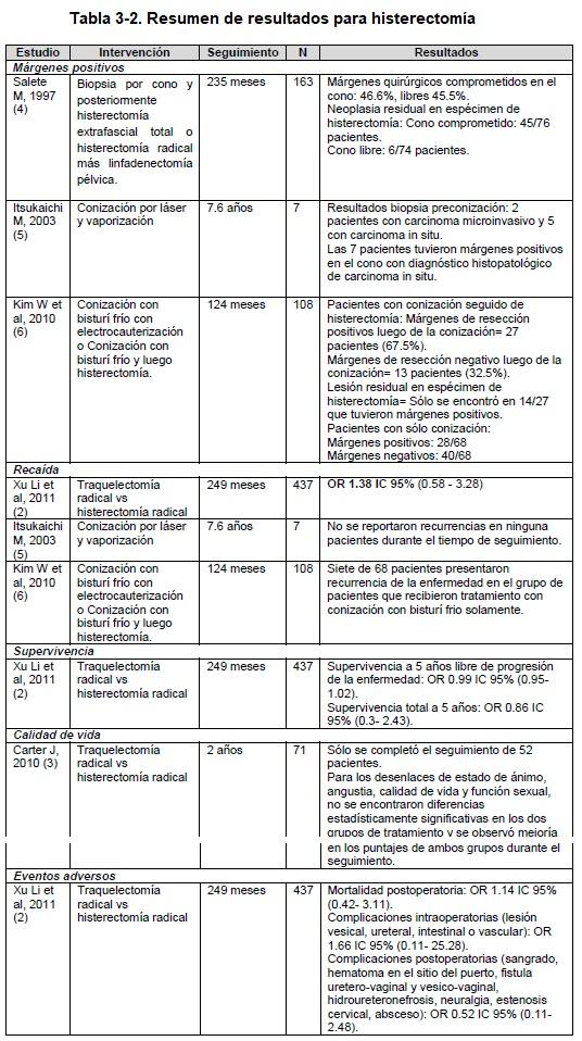 Resumen de resultados para histerectomía
