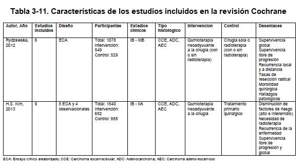 Características de los estudios incluidos en la revisión Cochrane