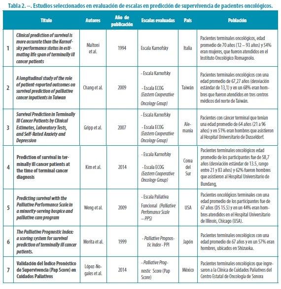 Escalas en predicción de supervivencia de pacientes oncológicos
