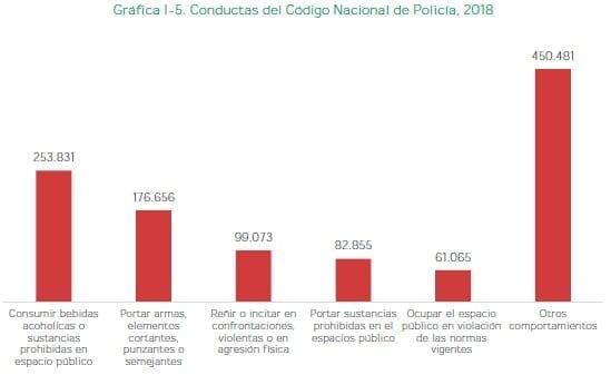 Conductas del Código Nacional de Policía, 2018