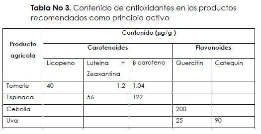 Contenido de antioxidantes en los productos recomendados como principio activo
