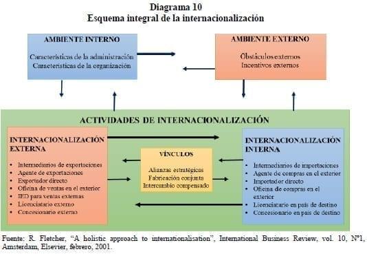 Esquema integral de la internacionalización