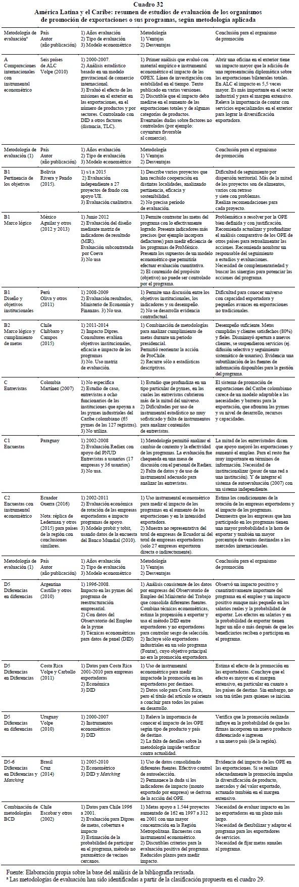 América Latina y el Caribe: exportaciones, según metodología aplicada