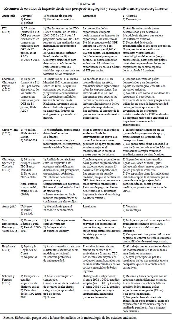 Resumen de estudios de impacto desde una perspectiva agregada y comparativa entre países, según autor