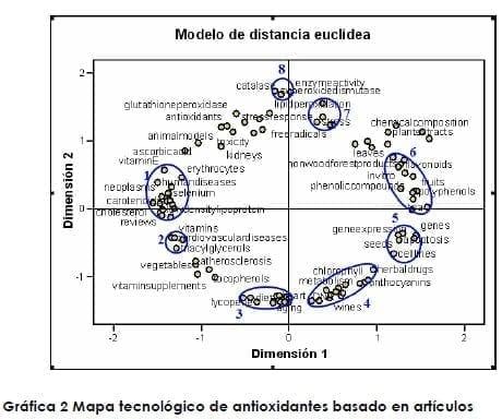 Modelo de Distancia Euclídea